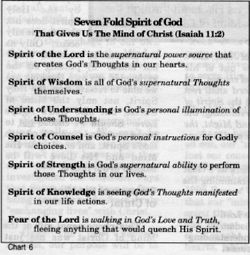 What Is the Mind of Christ? (Intro): Seven Fold Spirit of